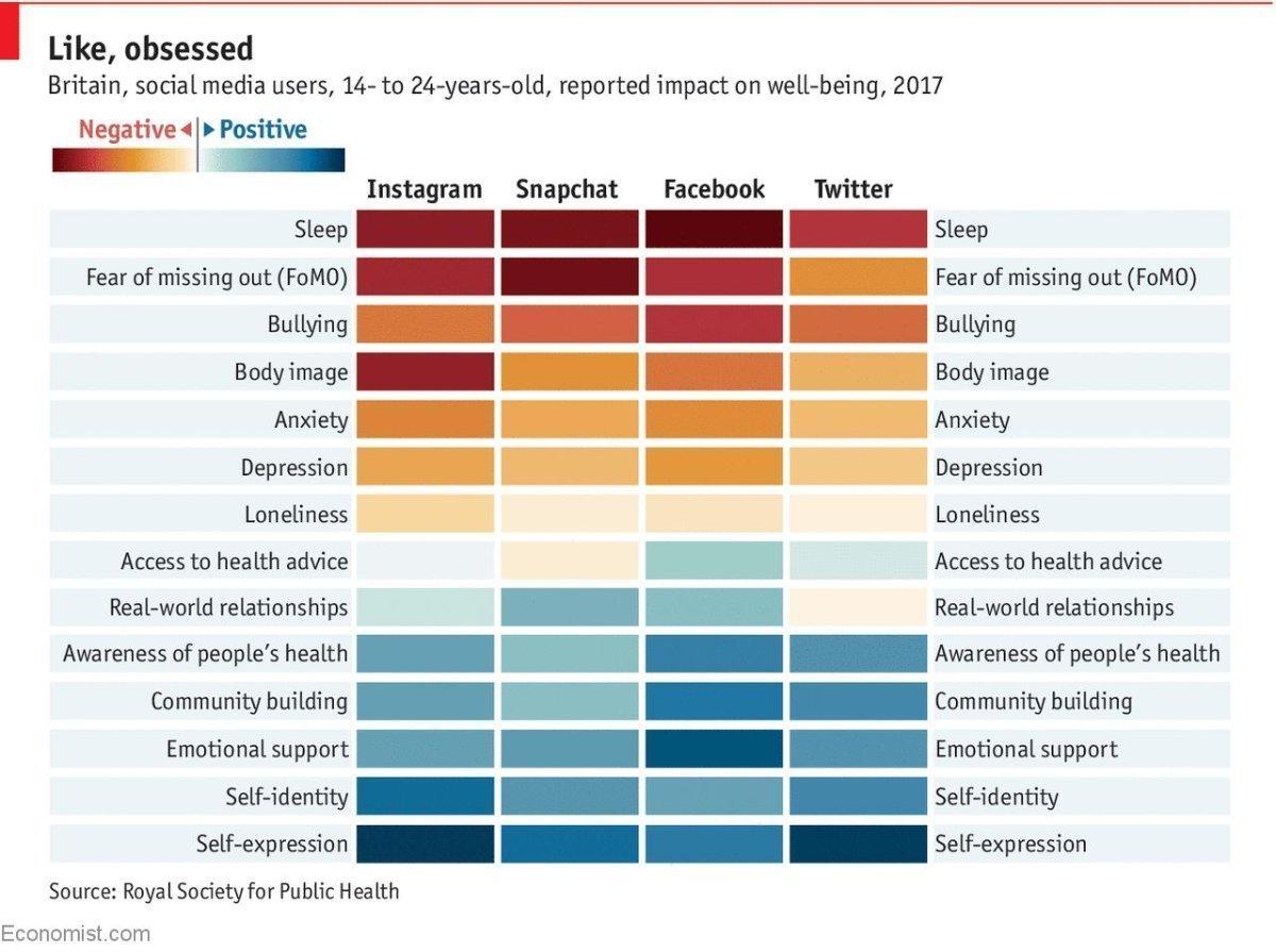 El uso de las redes sociales afecta en el bienestar de los usuarios